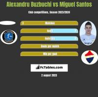 Alexandru Buzbuchi vs Miguel Santos h2h player stats