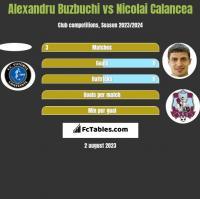 Alexandru Buzbuchi vs Nicolai Calancea h2h player stats