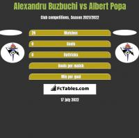 Alexandru Buzbuchi vs Albert Popa h2h player stats