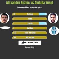 Alexandru Buziuc vs Abdulla Yusuf h2h player stats
