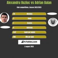 Alexandru Buziuc vs Adrian Balan h2h player stats