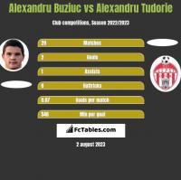 Alexandru Buziuc vs Alexandru Tudorie h2h player stats