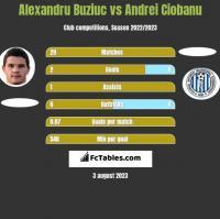 Alexandru Buziuc vs Andrei Ciobanu h2h player stats
