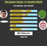 Alexandru Buziuc vs Cosmin Matei h2h player stats