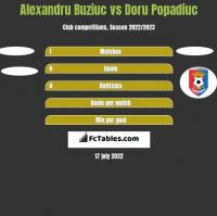 Alexandru Buziuc vs Doru Popadiuc h2h player stats