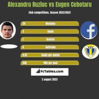 Alexandru Buziuc vs Eugen Cebotaru h2h player stats