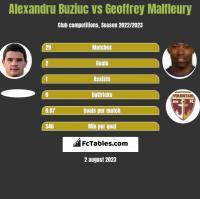 Alexandru Buziuc vs Geoffrey Malfleury h2h player stats