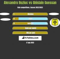 Alexandru Buziuc vs Ghislain Guessan h2h player stats