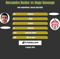 Alexandru Buziuc vs Hugo Konongo h2h player stats