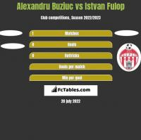 Alexandru Buziuc vs Istvan Fulop h2h player stats