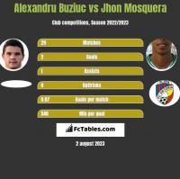 Alexandru Buziuc vs Jhon Mosquera h2h player stats