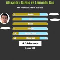 Alexandru Buziuc vs Laurentiu Bus h2h player stats