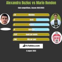 Alexandru Buziuc vs Mario Rondon h2h player stats