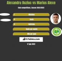 Alexandru Buziuc vs Marius Alexe h2h player stats
