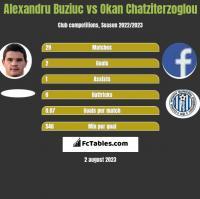 Alexandru Buziuc vs Okan Chatziterzoglou h2h player stats