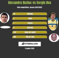 Alexandru Buziuc vs Sergiu Bus h2h player stats