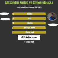 Alexandru Buziuc vs Sofien Moussa h2h player stats