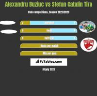 Alexandru Buziuc vs Stefan Catalin Tira h2h player stats