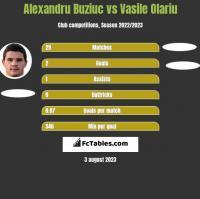 Alexandru Buziuc vs Vasile Olariu h2h player stats