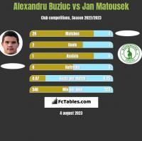 Alexandru Buziuc vs Jan Matousek h2h player stats