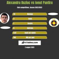 Alexandru Buziuc vs Ionut Pantiru h2h player stats