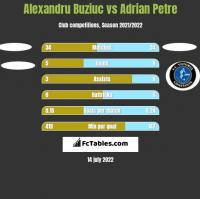 Alexandru Buziuc vs Adrian Petre h2h player stats