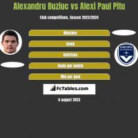 Alexandru Buziuc vs Alexi Paul Pitu h2h player stats