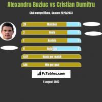 Alexandru Buziuc vs Cristian Dumitru h2h player stats