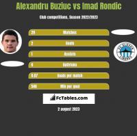 Alexandru Buziuc vs Imad Rondic h2h player stats