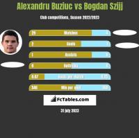 Alexandru Buziuc vs Bogdan Szijj h2h player stats
