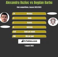 Alexandru Buziuc vs Bogdan Barbu h2h player stats