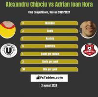 Alexandru Chipciu vs Adrian Ioan Hora h2h player stats