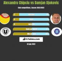 Alexandru Chipciu vs Damjan Djokovic h2h player stats