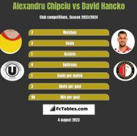 Alexandru Chipciu vs David Hancko h2h player stats