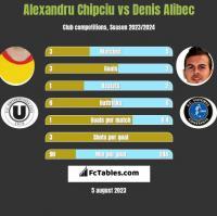 Alexandru Chipciu vs Denis Alibec h2h player stats