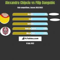 Alexandru Chipciu vs Filip Dangubic h2h player stats