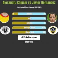 Alexandru Chipciu vs Javier Hernandez h2h player stats