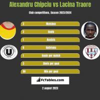 Alexandru Chipciu vs Lacina Traore h2h player stats