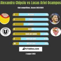 Alexandru Chipciu vs Lucas Ariel Ocampos h2h player stats