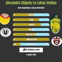 Alexandru Chipciu vs Lukas Stetina h2h player stats