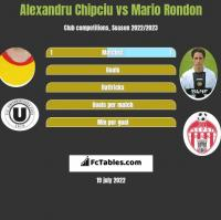 Alexandru Chipciu vs Mario Rondon h2h player stats