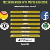 Alexandru Chipciu vs Martin Koscelnik h2h player stats