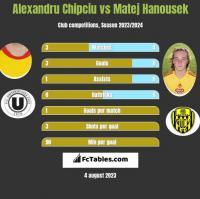 Alexandru Chipciu vs Matej Hanousek h2h player stats