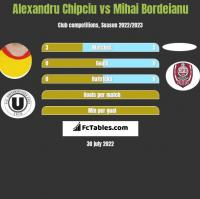 Alexandru Chipciu vs Mihai Bordeianu h2h player stats