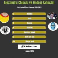 Alexandru Chipciu vs Ondrej Zahustel h2h player stats