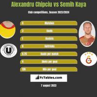 Alexandru Chipciu vs Semih Kaya h2h player stats