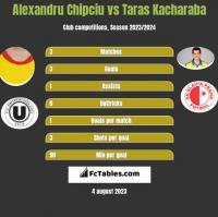 Alexandru Chipciu vs Taras Kacharaba h2h player stats