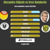 Alexandru Chipciu vs Uros Radakovic h2h player stats