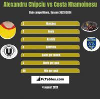Alexandru Chipciu vs Costa Nhamoinesu h2h player stats