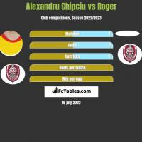 Alexandru Chipciu vs Roger h2h player stats